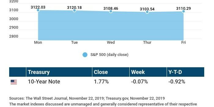 Weekly Economic Update: November 25, 2019