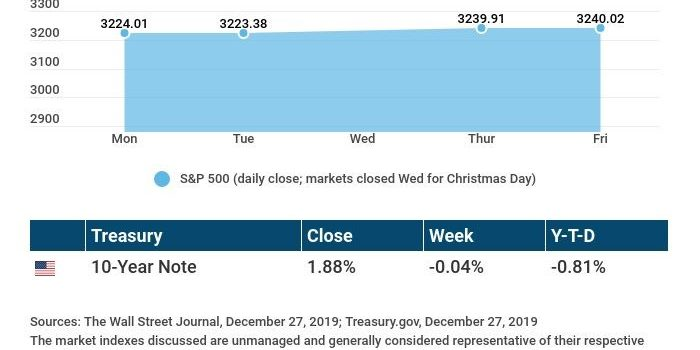 Weekly Economic Update: December 30, 2019