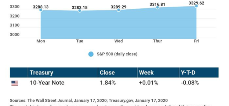 Weekly Economic Update: January 20, 2020