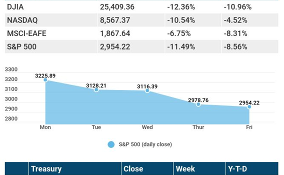 Weekly Economic Update – March 2, 2020