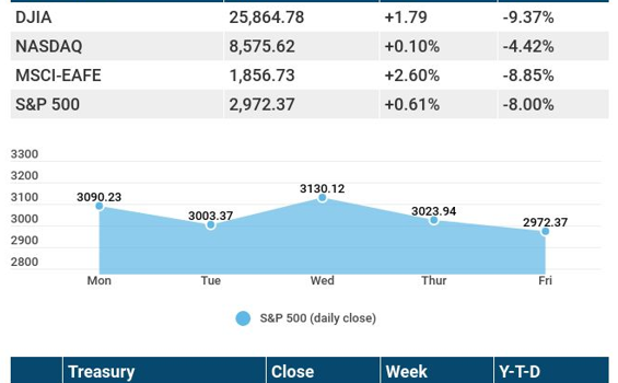 Weekly Economic Update – March 9, 2020