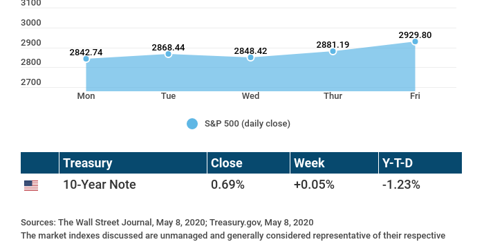 Weekly Economic Update – May 11, 2020