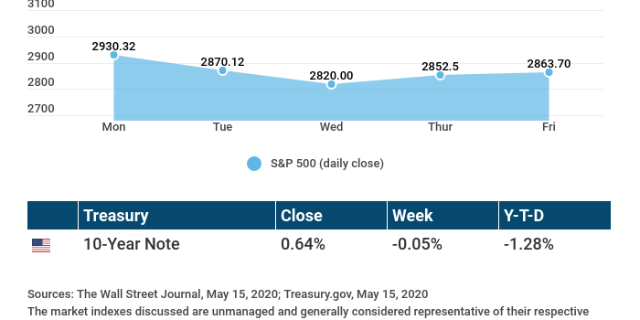 Weekly Economic Update – May 18, 2020