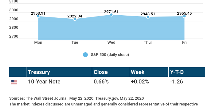 Weekly Economic Update – May 25, 2020