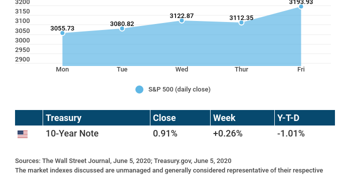 Weekly Economic Update – June 8, 2020