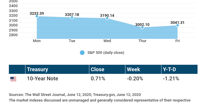 Weekly Economic Update – June 15, 2020