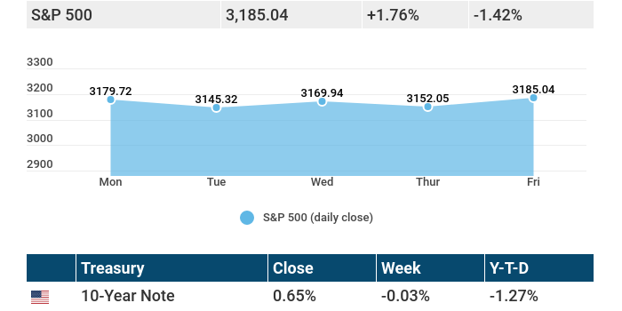 July 13, 2020: Stocks gain after volatile week, despite COVID-19 acceleration.