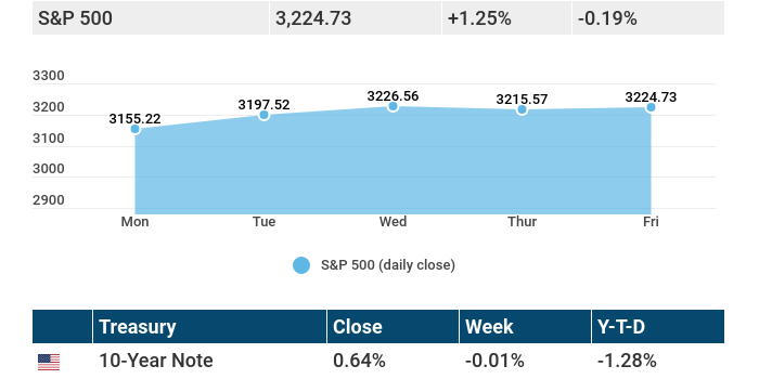 July 20, 2020: Stocks see a mixed week, as COVID-19 cases rise, and news of vaccine emerges.