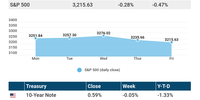 July 27, 2020: Stocks slip after heavier jobless claims and U.S.-China strife.