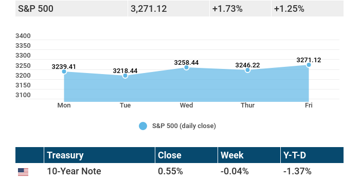 August 3, 2020: Stocks have a mixed reaction to earnings, economic data, and a potential stimulus.