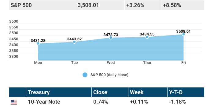 August 31, 2020: Stocks power higher, while the Dow makes a few changes.