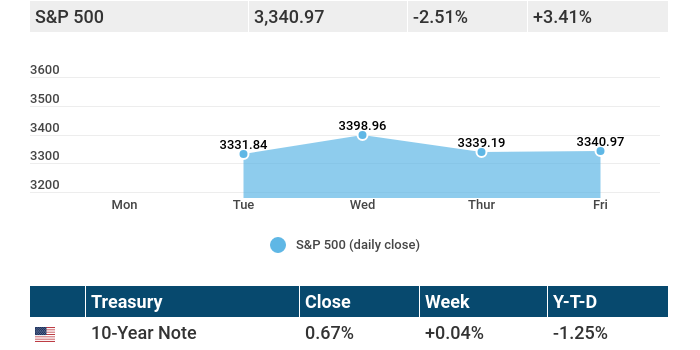 September 14, 2020: Stocks continued a downward slide in response to continued uncertainty.