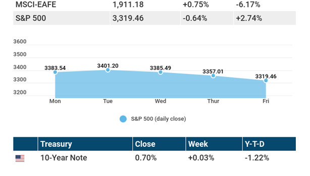 September 21, 2020: The tech sector slip continues for stocks.