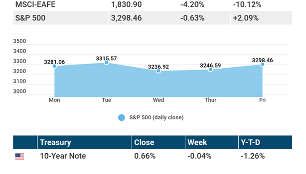 September 28, 2020: Stocks have a mixed reaction to ongoing uncertainty.