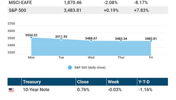 October 19, 2020: A difficult week for stocks.