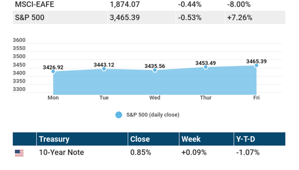 October 26, 2020: Stocks lagged after another week with no fiscal stimulus.