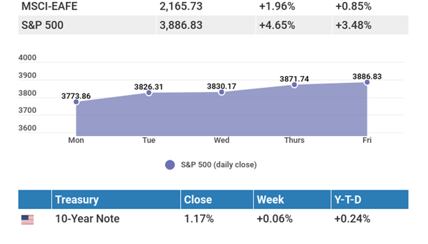February 8, 2021: The markets went back to basics this week.
