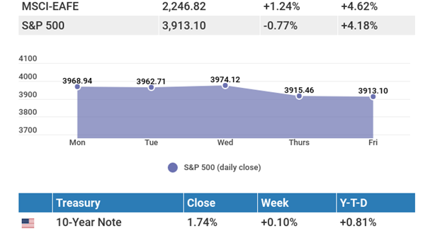 March 22, 2021: A week of ups and downs leaves modest losses at week's end.