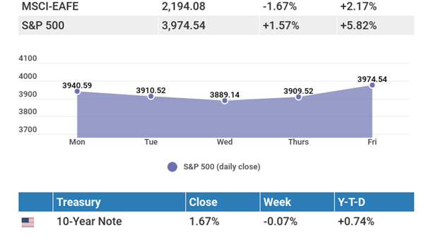 March 29, 2021: Weakness in tech and high-growth stocks leads to a rocky week.
