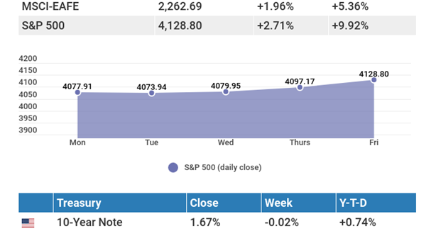 April 12, 2021: Tech stocks and strong indicators lead advancement.