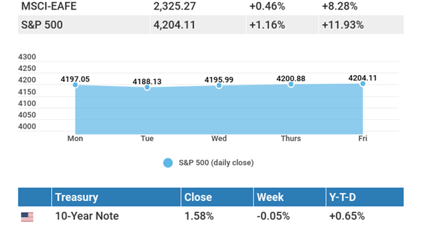 May 31, 2021: Upbeat feelings boost the stock market.
