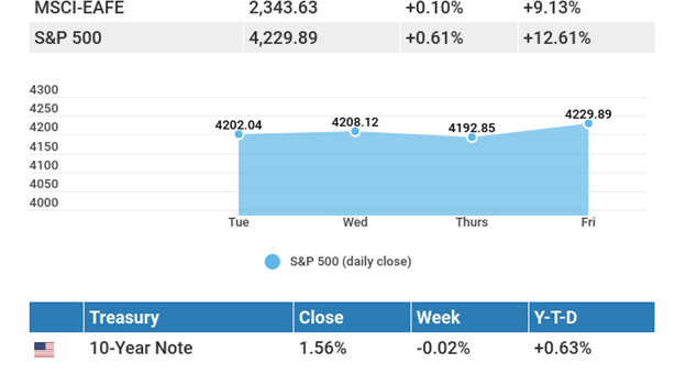 June 7, 2021: Positive labor numbers lead stocks to a modest gain.