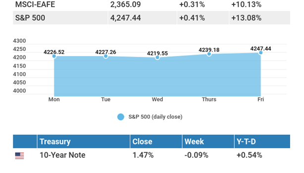 June 14, 2021: Stocks kept cool, even as inflation came in hot.