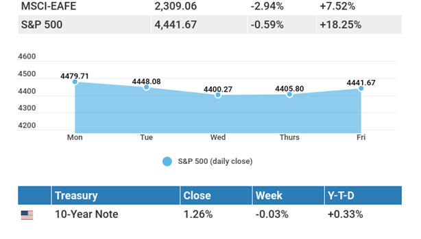 August 23, 2021: A Fed taper may loom; economic data mixed.