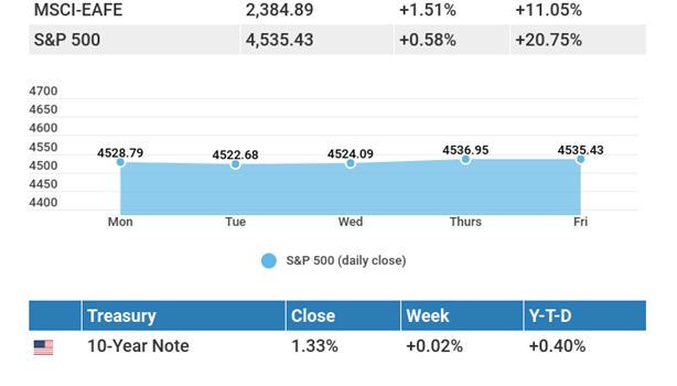 September 6, 2021: Stocks mixed as U.S. copes with economic data